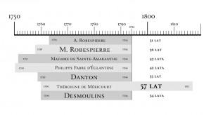 Porównanie długości życia osób dramatu
